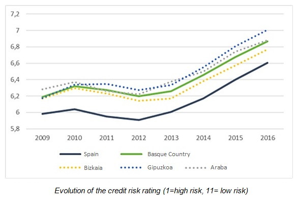 Evolution of the credit risk rating