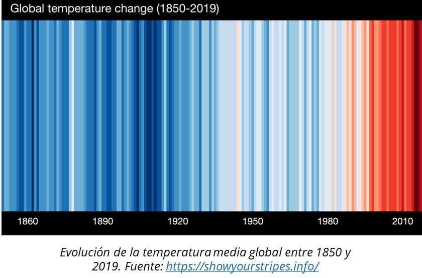 global temperature changed ok